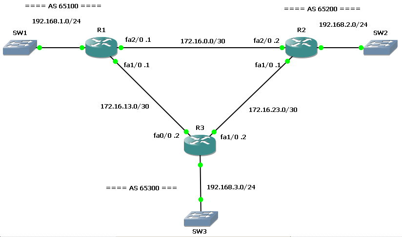BGP network backdoor