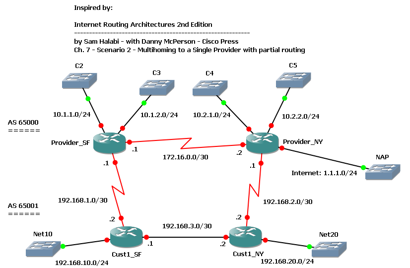 BGP - Multihoming to a Single Provider with partial routing