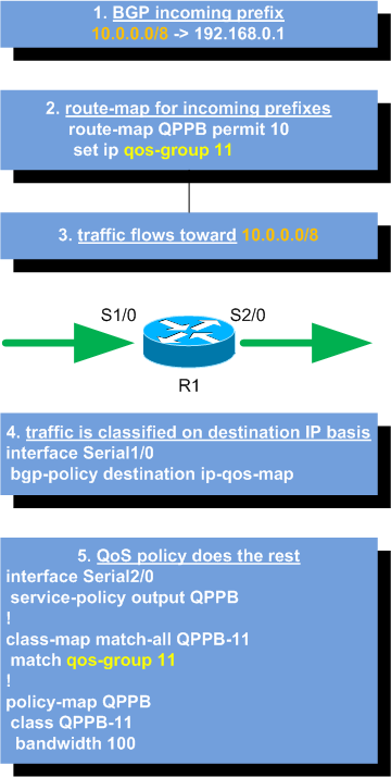 QoS Policy Propagation via BGP (QPPB)