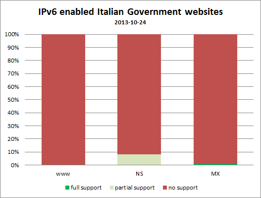 IPv6 enabled Italian Government websites
