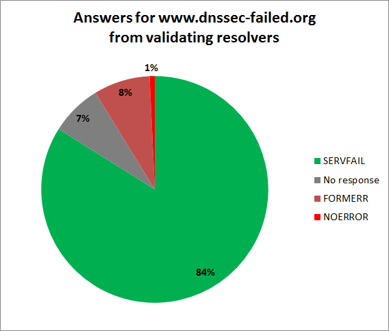 DNSSEC on RIPE Atlas - Answers for www.dnssec-failed.org from validating resolvers