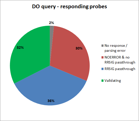 DNSSEC on RIPE Atlas - DO query - responding probes
