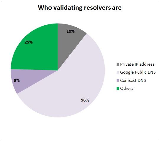 DNSSEC on RIPE Atlas - Who validating resolvers are