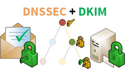DNSSEC+DKIM