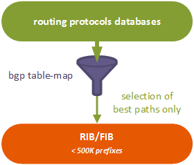 Routing protocols - table-map - FIB