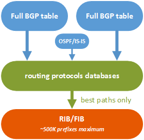 Routing protocols to FIB