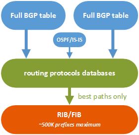 Avoid Cisco FIB/TCAM exhaustion on full BGP table feed