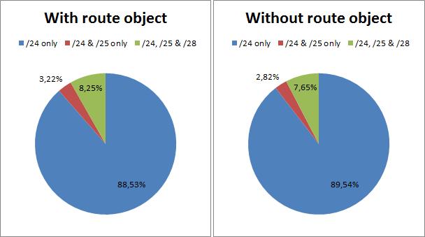 Longer than 24 prefixes reachability