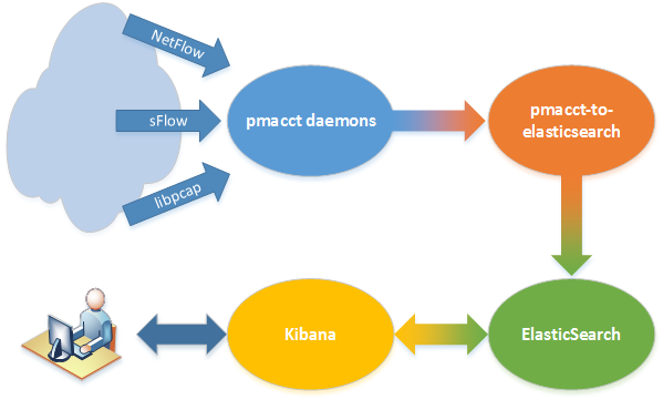 pmacct-to-elasticsearch - The big picture
