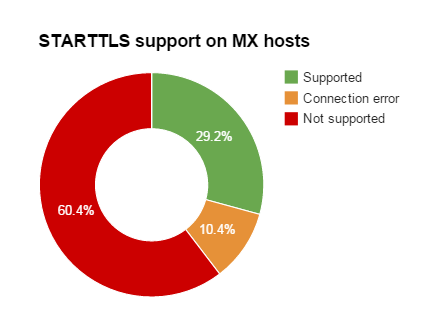 STARTTLS support on MX hosts