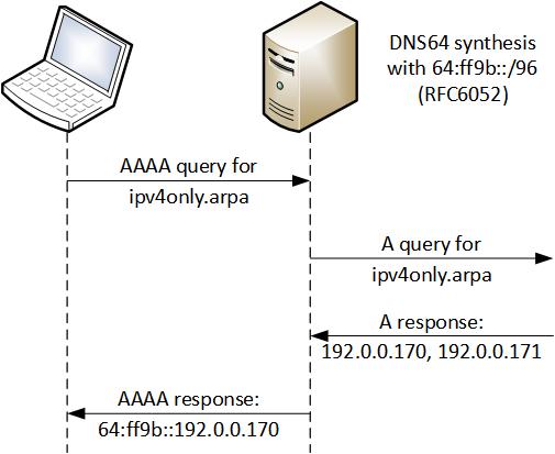 RFC7050 DNS64 prefix discovery