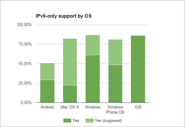 IPv6-only support by OS (last update: 2016-08-08)